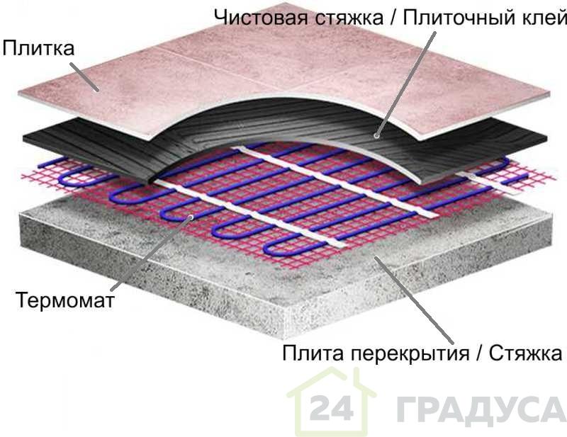 Термомат Russian Heat 2-х жильный (150Вт/м2)